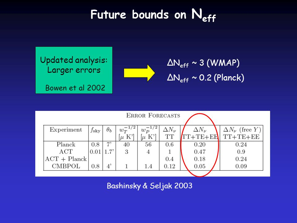 Future bounds on N eff Updated analysis: Larger errors Bowen et al 2002 ΔN eff ~ 3 (WMAP) ΔN eff ~ 0.2 (Planck) Bashinsky & Seljak 2003