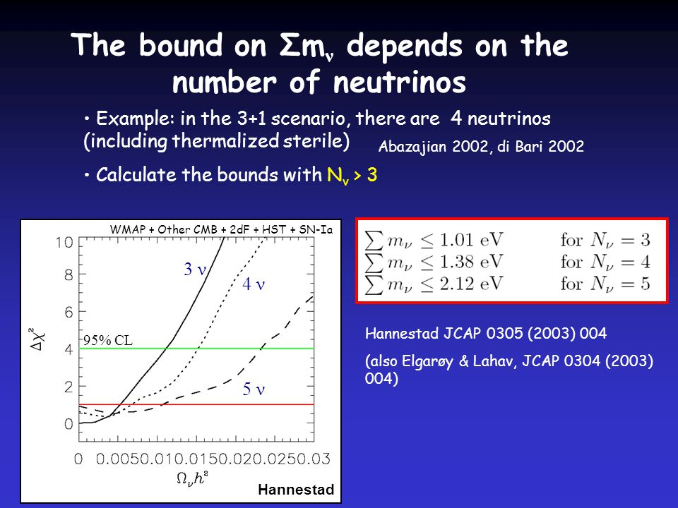 The bound on Σm ν depends on the number of neutrinos Example: in the 3+1 scenario, there are 4 neutrinos (including thermalized sterile) Calculate the