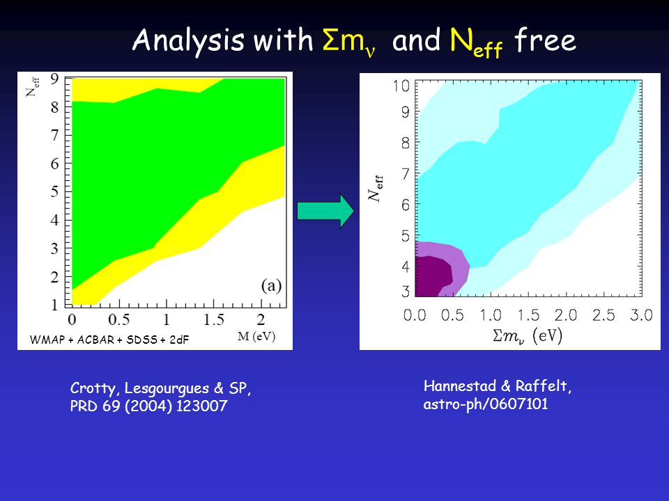Analysis with Σm ν and N eff free Crotty, Lesgourgues & SP, PRD 69 (2004) WMAP + ACBAR + SDSS + 2dF Hannestad & Raffelt, astro-ph/