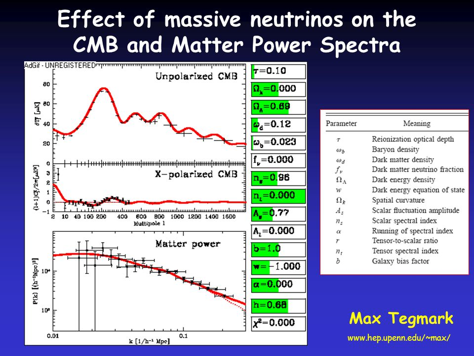 Effect of massive neutrinos on the CMB and Matter Power Spectra Max Tegmark www.hep.upenn.edu/~max/