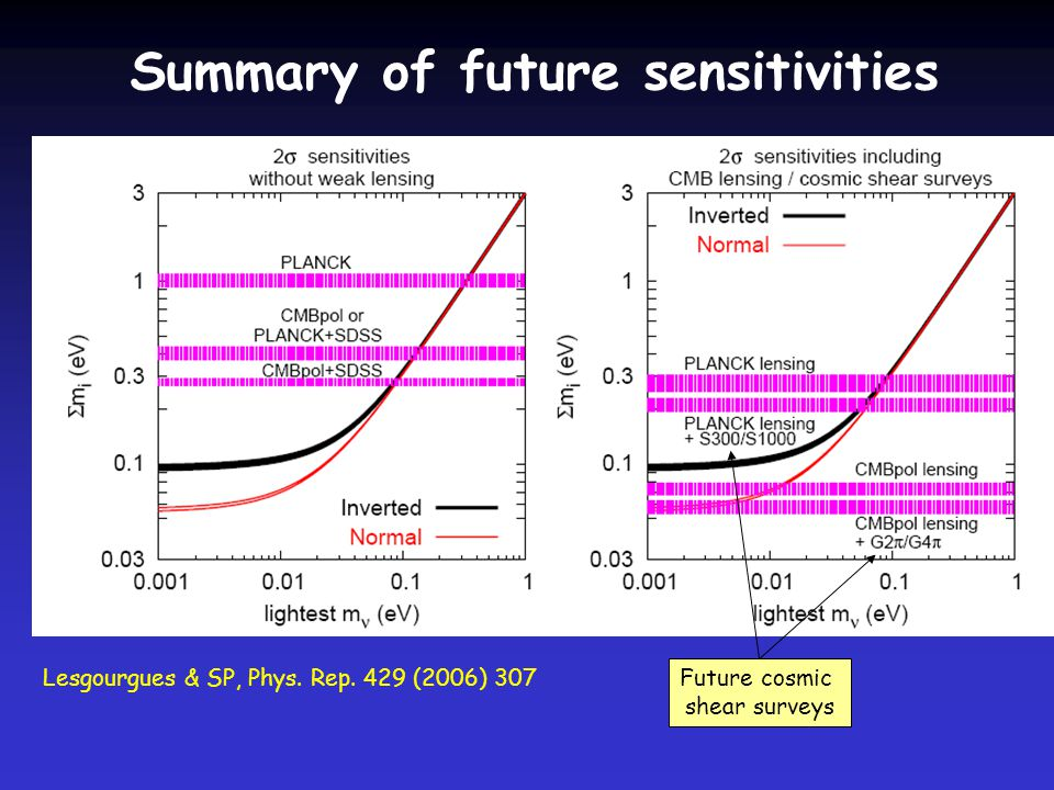 Summary of future sensitivities Lesgourgues & SP, Phys.