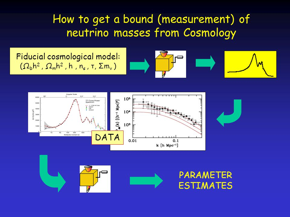 How to get a bound (measurement) of neutrino masses from Cosmology DATA Fiducial cosmological model: (Ω b h 2, Ω m h 2, h, n s, τ, Σm ν ) PARAMETER ES