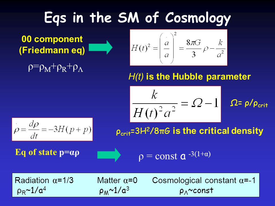 Eqs in the SM of Cosmology Eq of state p=αρ ρ = const a -3(1+α) Radiation α =1/3 Matter α =0Cosmological constant α =-1 ρ R ~ 1/a 4 ρ M ~1/a 3 ρ Λ ~const 00 component (Friedmann eq) H(t) is the Hubble parameter ρ=ρM+ρR+ρΛρ=ρM+ρR+ρΛ ρ crit =3H 2 /8πG is the critical density Ω= ρ/ρ crit