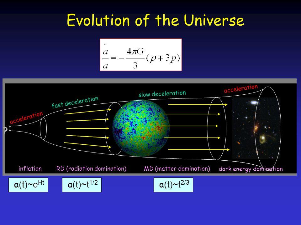 Evolution of the Universe accélération décélération lente décélération rqpide accélération décélération lente décélération rqpide inflationradiationmatièreénergie noire acceleration slow deceleration fast deceleration .