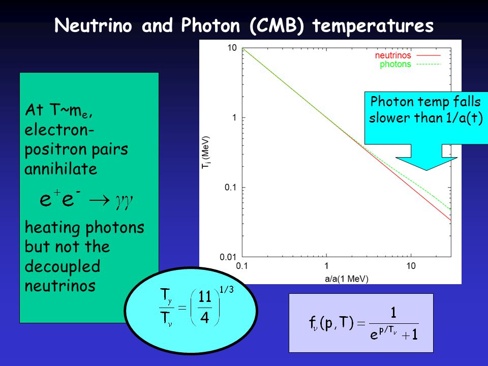 At T~m e, electron- positron pairs annihilate heating photons but not the decoupled neutrinos Neutrino and Photon (CMB) temperatures Photon temp falls slower than 1/a(t)