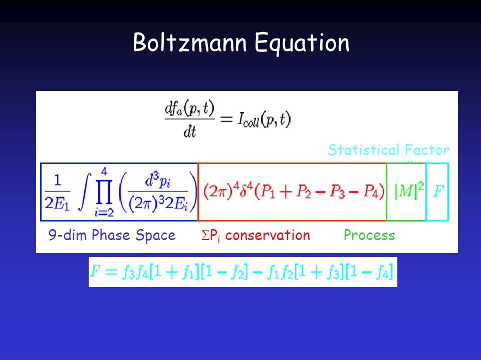 Boltzmann Equation 9-dim Phase SpaceProcess  P i conservation Statistical Factor