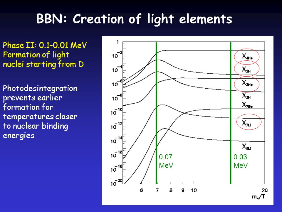 BBN: Creation of light elements 0.03 MeV 0.07 MeV Phase II: MeV Formation of light nuclei starting from D Photodesintegration prevents earlier formation for temperatures closer to nuclear binding energies
