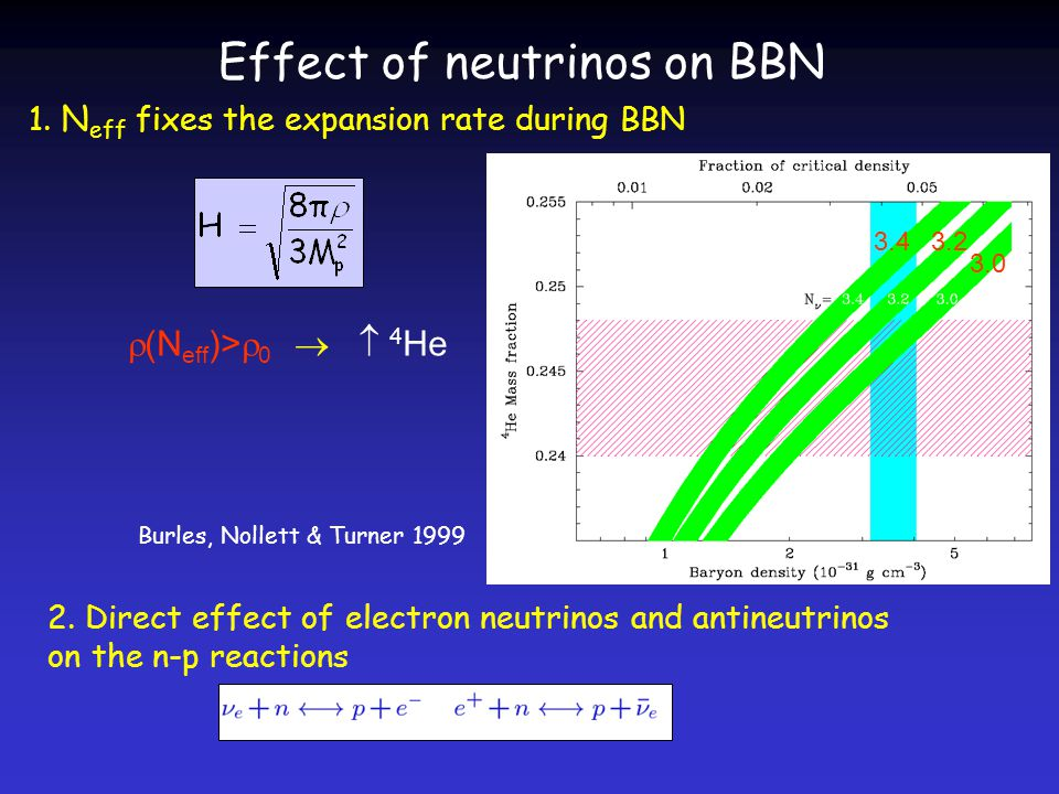 Effect of neutrinos on BBN 1.