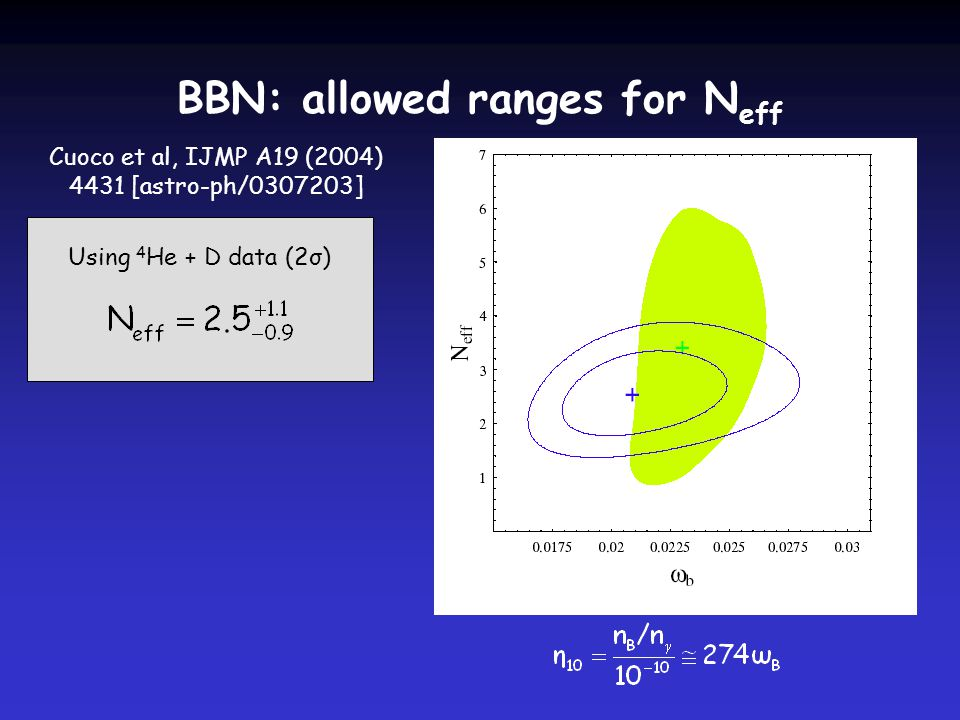 BBN: allowed ranges for N eff Cuoco et al, IJMP A19 (2004) 4431 [astro-ph/ ] Using 4 He + D data (2σ)