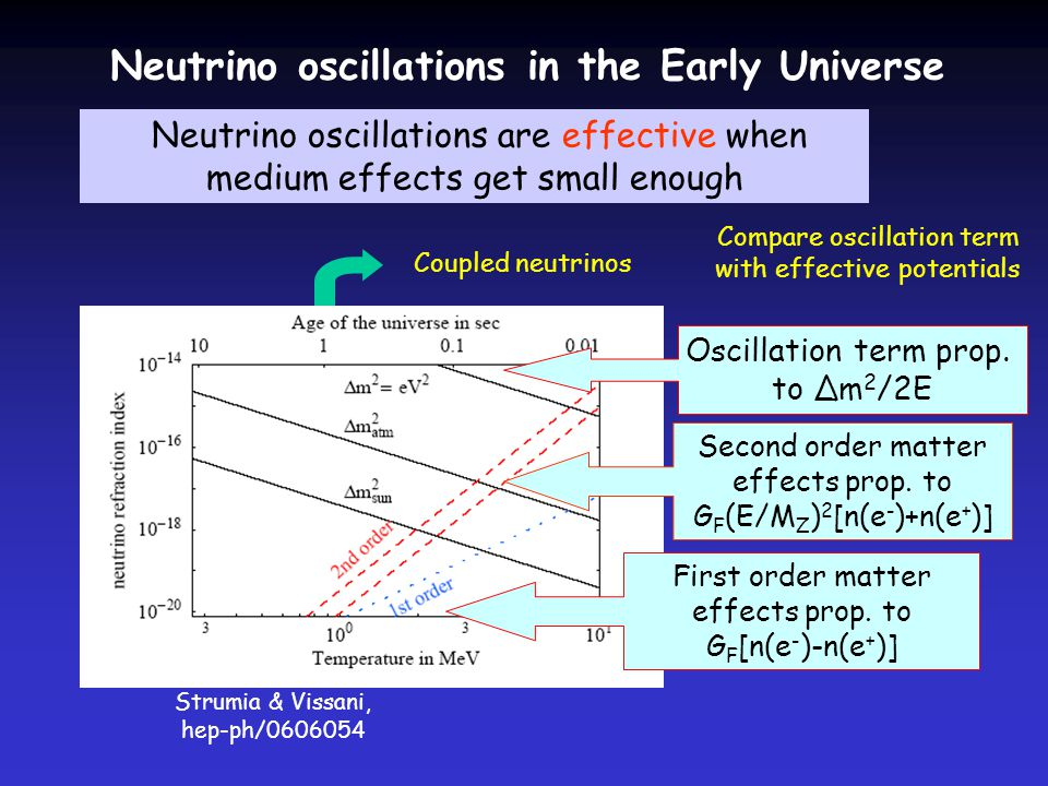 Neutrino oscillations in the Early Universe Neutrino oscillations are effective when medium effects get small enough Compare oscillation term with effective potentials Strumia & Vissani, hep-ph/ Oscillation term prop.