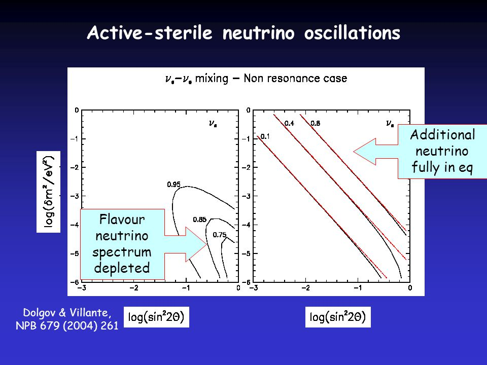 Active-sterile neutrino oscillations Dolgov & Villante, NPB 679 (2004) 261 Additional neutrino fully in eq Flavour neutrino spectrum depleted