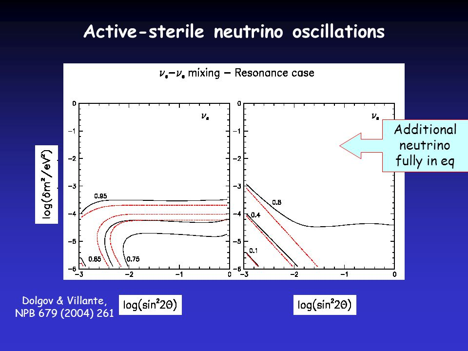 Active-sterile neutrino oscillations Dolgov & Villante, NPB 679 (2004) 261 Additional neutrino fully in eq