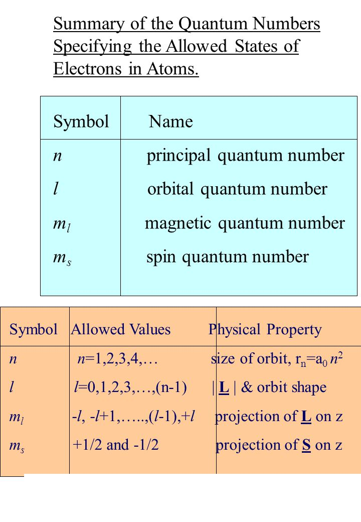 W.N. Catford/P.H. Regan 1AMQ 86 Summary of the Quantum Numbers Specifying the Allowed States of Electrons in Atoms. Symbol Name n principal quantum nu