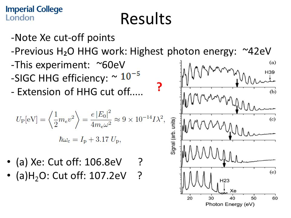 Results -Note Xe cut-off points -Previous H₂O HHG work: Highest photon energy: ~42eV -This experiment: ~60eV -SIGC HHG efficiency: ~ - Extension of HHG cut off.....