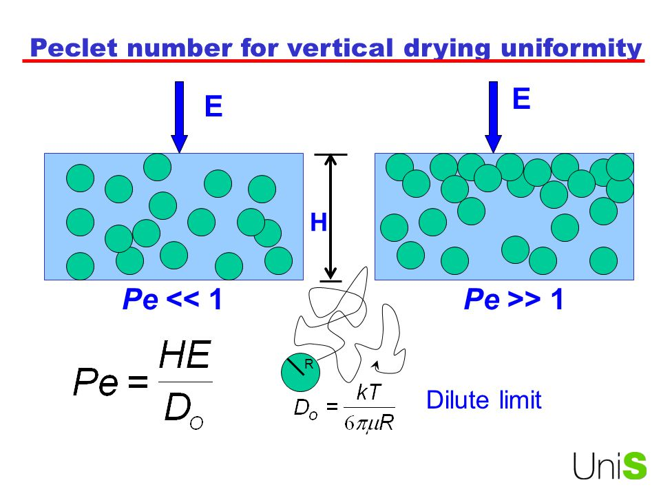 H E Pe << 1 R Dilute limit Peclet number for vertical drying uniformity E Pe >> 1