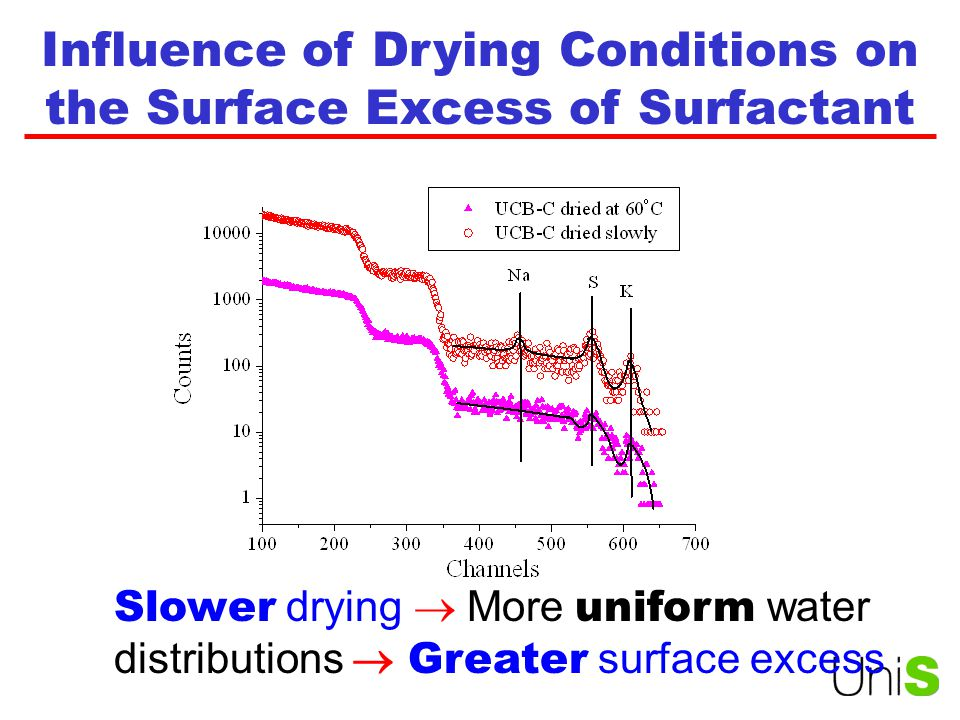 Influence of Drying Conditions on the Surface Excess of Surfactant Slower drying  More uniform water distributions  Greater surface excess