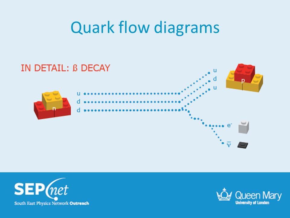 Quark flow diagrams