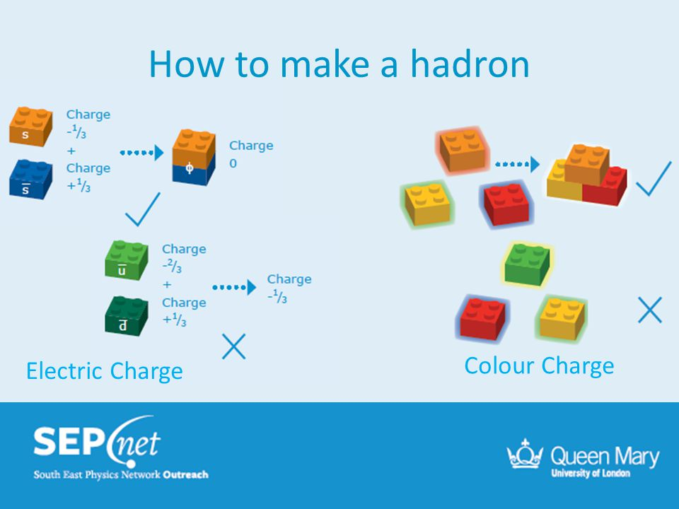 How to make a hadron Colour Charge Electric Charge