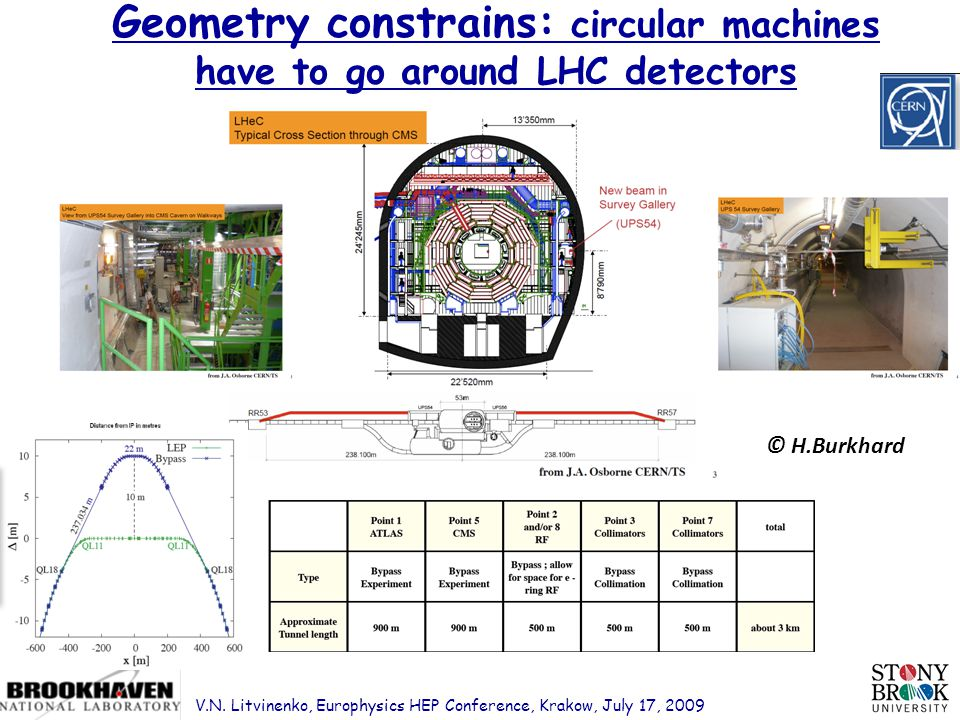 Page 16 Geometry constrains: circular machines have to go around LHC detectors © H.Burkhard V.N.