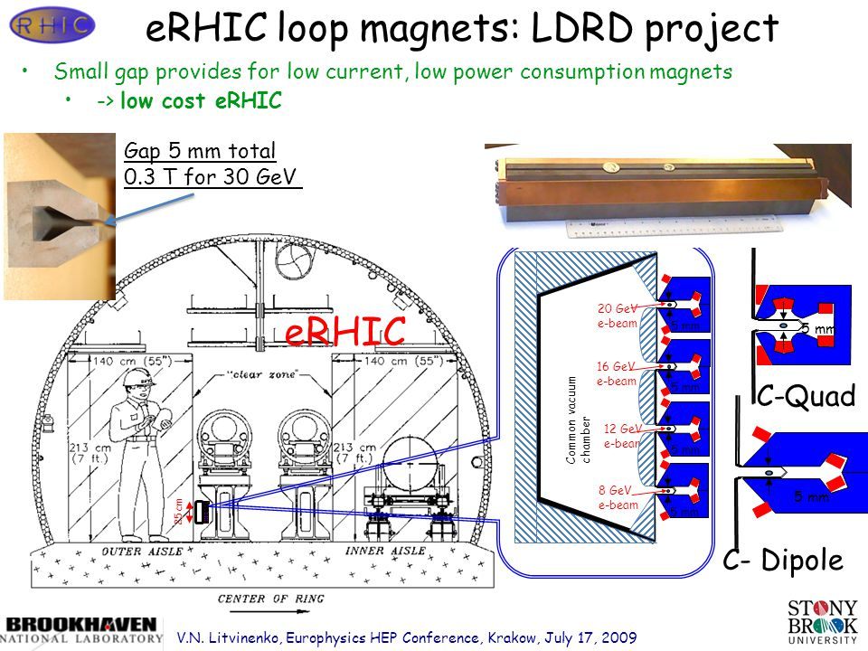 Page 25 eRHIC eRHIC loop magnets: LDRD project 5 mm 20 GeV e-beam 16 GeV e-beam 12 GeV e-beam 8 GeV e-beam Common vacuum chamber 5 mm Small gap provides for low current, low power consumption magnets -> low cost eRHIC C-Quad 25 cm C- Dipole Gap 5 mm total 0.3 T for 30 GeV V.N.