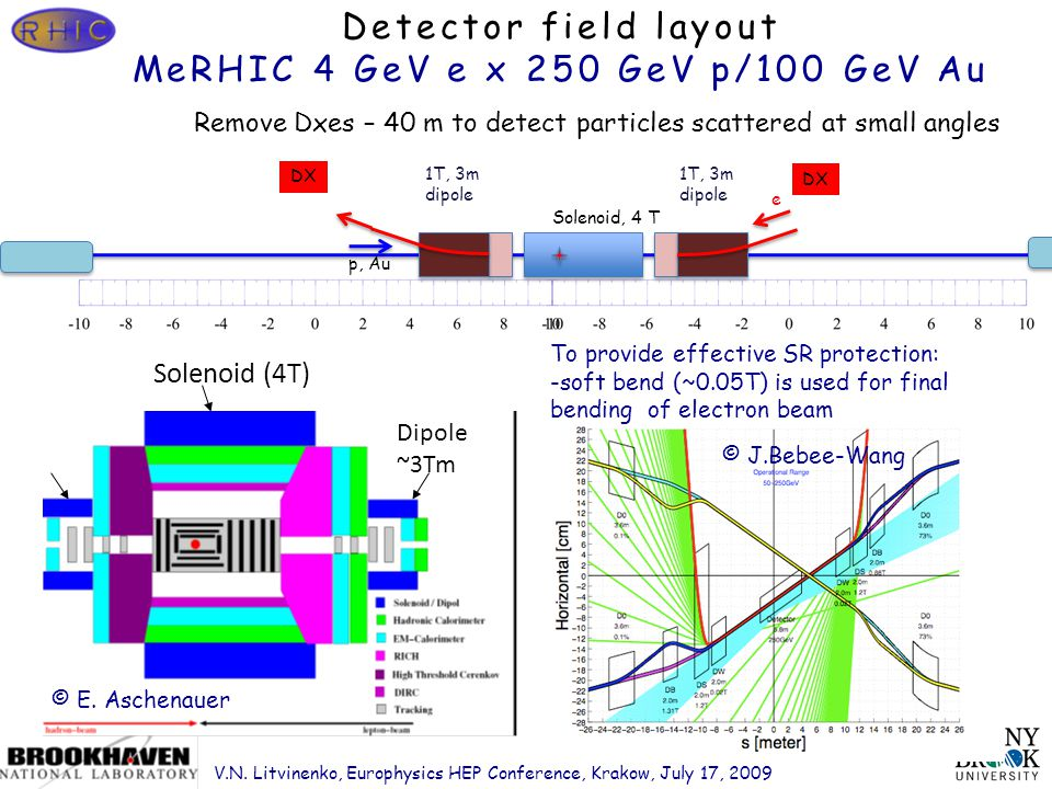 Page 26 Detector field layout MeRHIC 4 GeV e x 250 GeV p/100 GeV Au p, Au e Solenoid, 4 T 1T, 3m dipole DX 1T, 3m dipole Remove Dxes – 40 m to detect