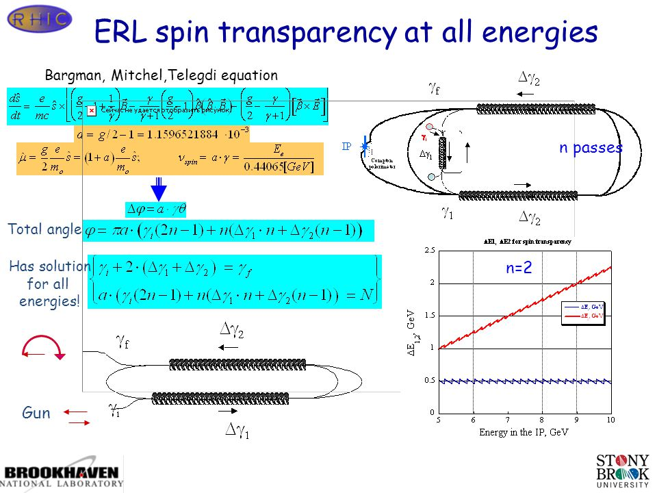 Page 27 Bargman, Mitchel,Telegdi equation Gun ERL spin transparency at all energies Total angle Has solution for all energies.