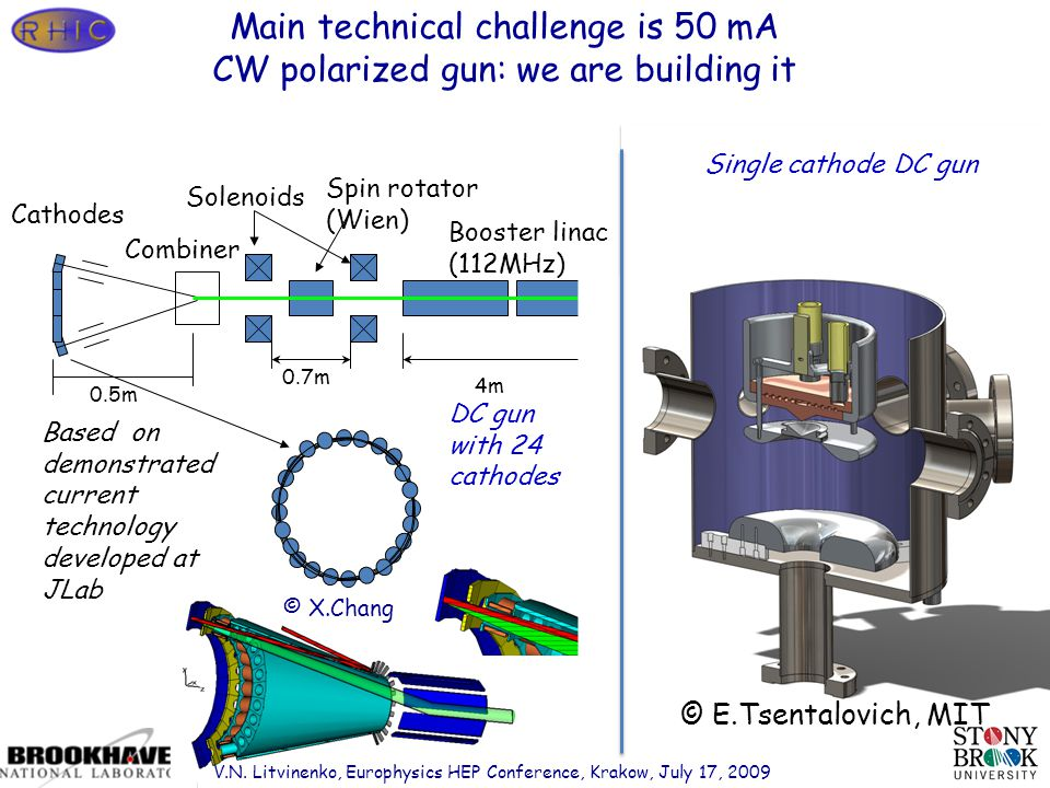 Page 28 0.5m 0.7m 4m0.5m 0.6m Cathodes Combiner Solenoids Spin rotator (Wien) Booster linac (112MHz) 3 rd harmonic cavity Bunching optics DC gun with 24 cathodes Based on demonstrated current technology developed at JLab © E.Tsentalovich, MIT Single cathode DC gun © X.Chang V.N.