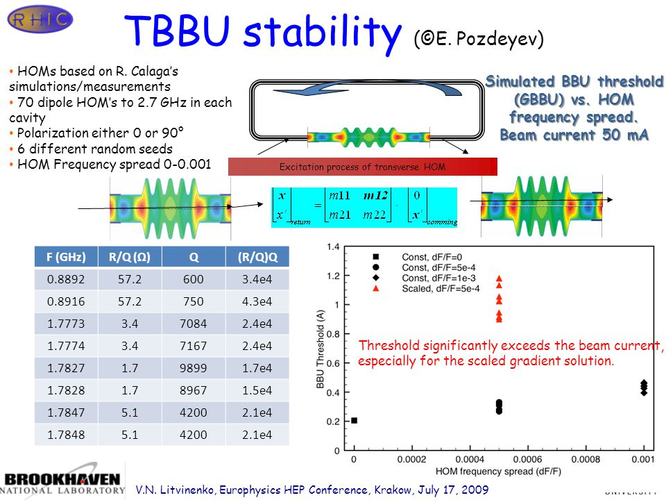 Page 33 TBBU stability (©E. Pozdeyev) Excitation process of transverse HOM eRHIC HOMs based on R.