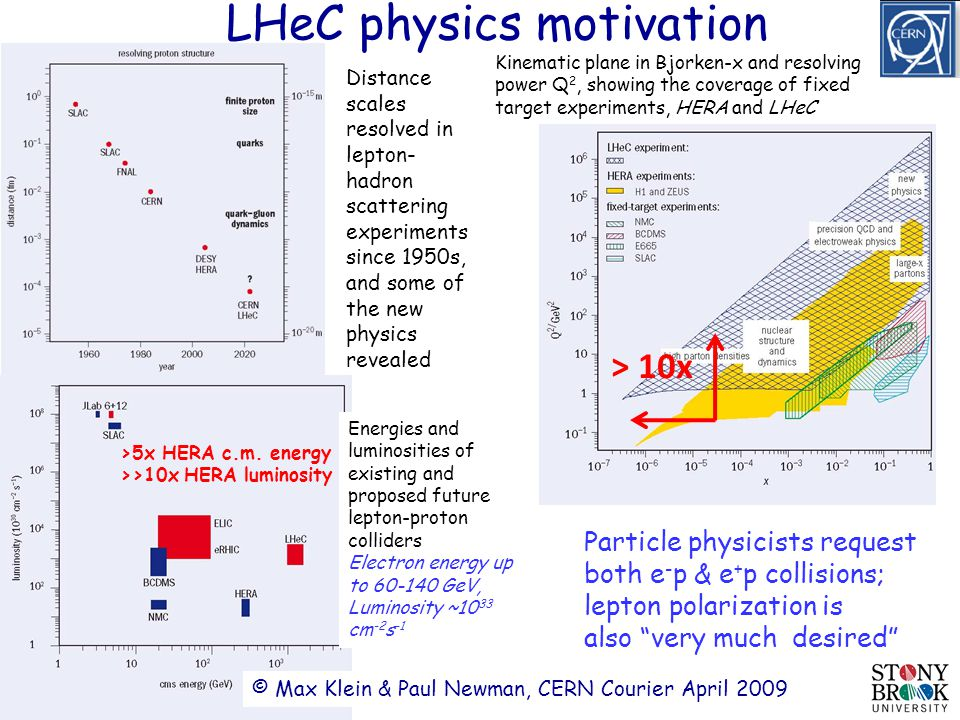 Page 4 Distance scales resolved in lepton- hadron scattering experiments since 1950s, and some of the new physics revealed LHeC physics motivation >5x HERA c.m.