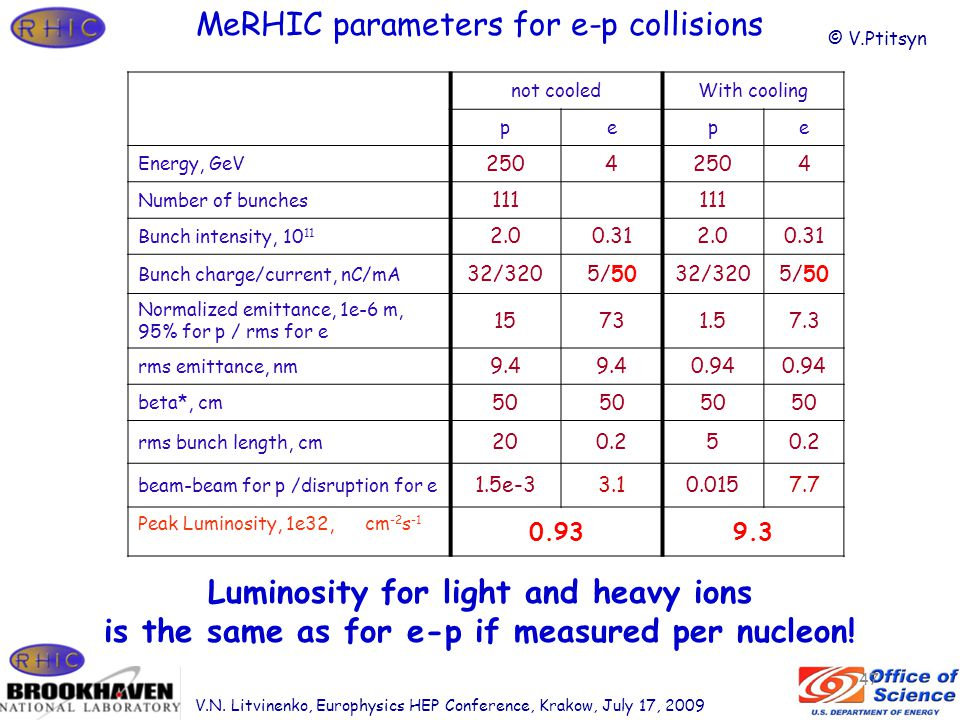 MeRHIC parameters for e-p collisions not cooledWith cooling pepe Energy, GeV 2504 4 Number of bunches 111 Bunch intensity, 10 11 2.00.312.00.31 Bunch charge/current, nC/mA 32/3205/5032/3205/50 Normalized emittance, 1e-6 m, 95% for p / rms for e 15731.57.3 rms emittance, nm 9.4 0.94 beta*, cm 50 rms bunch length, cm 200.25 beam-beam for p /disruption for e 1.5e-33.10.0157.7 Peak Luminosity, 1e32, cm -2 s -1 0.939.3 47 © V.Ptitsyn Luminosity for light and heavy ions is the same as for e-p if measured per nucleon.