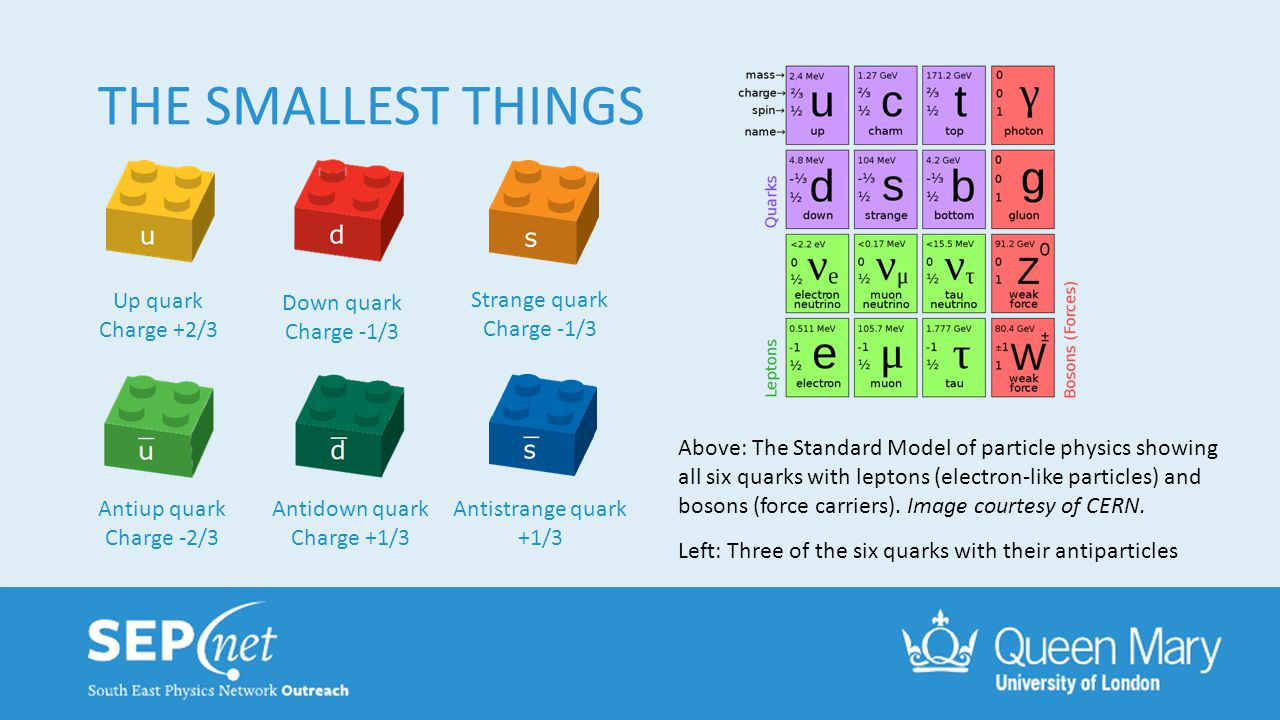 THE SMALLEST THINGS Up quark Charge +2/3 Antiup quark Charge -2/3 Antidown quark Charge +1/3 Antistrange quark +1/3 Down quark Charge -1/3 Strange qua
