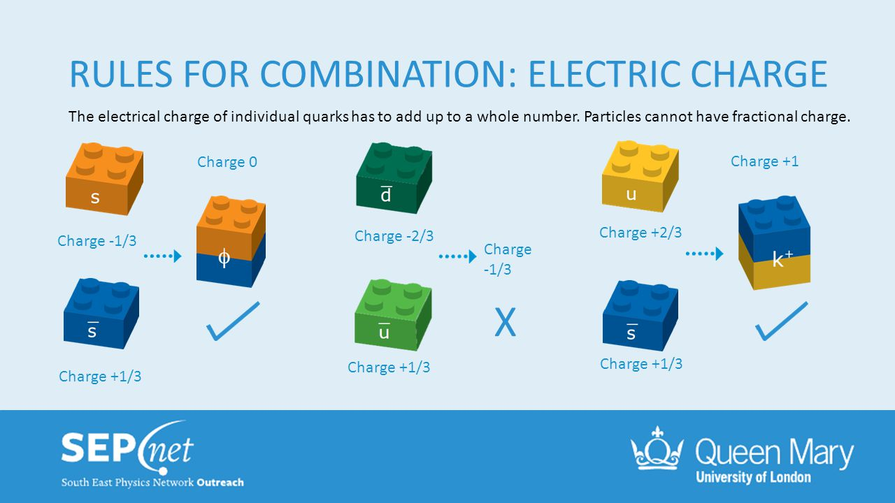 RULES FOR COMBINATION: ELECTRIC CHARGE Charge -1/3 Charge +1/3 Charge -2/3 Charge +1/3 X Charge -1/3 The electrical charge of individual quarks has to