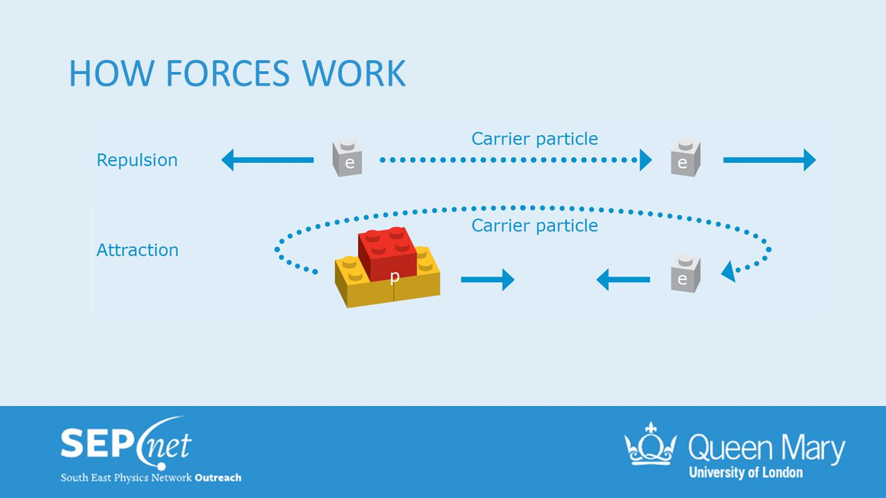 HOW FORCES WORK