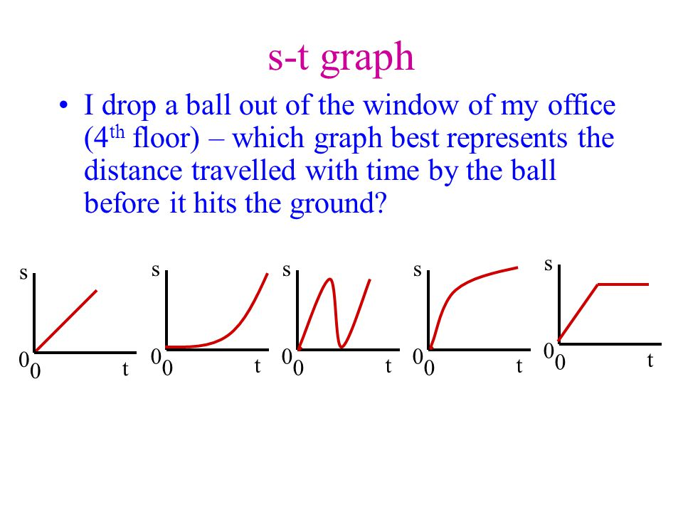 v-t graph I drop a ball out of the window of my office (4 th floor) – which graph best represents the velocity of the ball with time before it hits the ground.