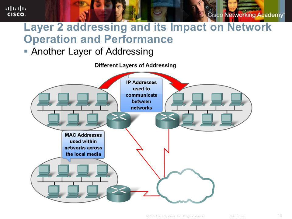 16 © 2007 Cisco Systems, Inc. All rights reserved.Cisco Public Layer 2 addressing and its Impact on Network Operation and Performance  Another Layer
