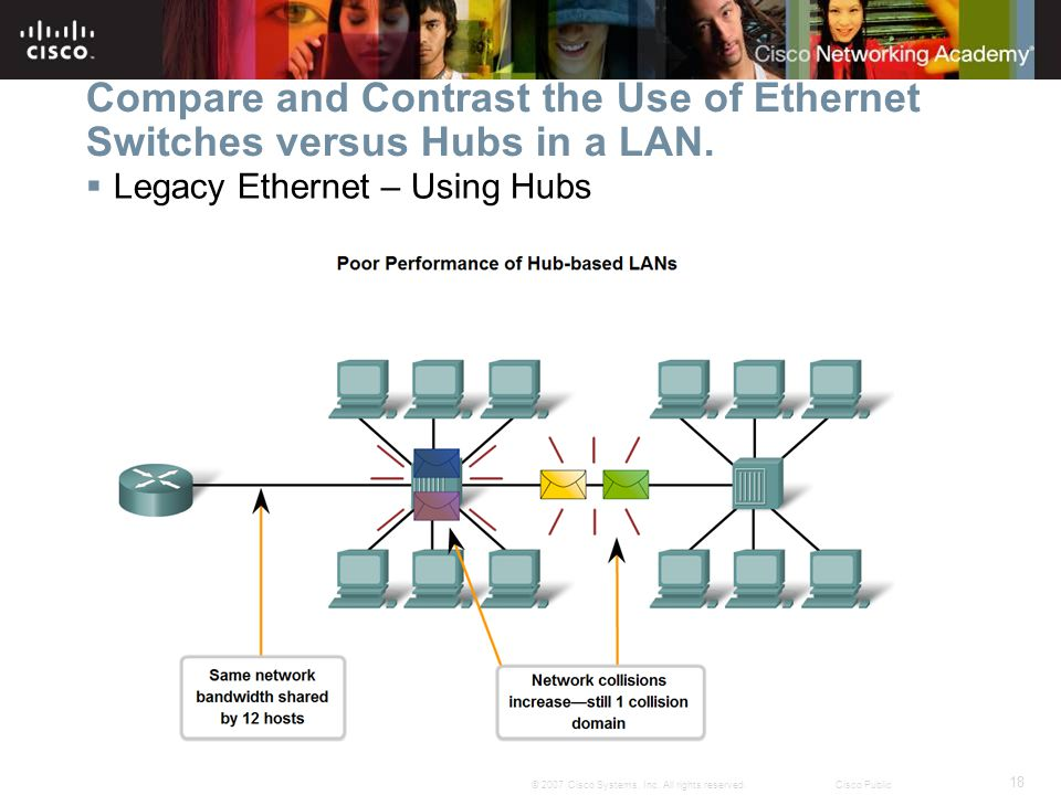 18 © 2007 Cisco Systems, Inc. All rights reserved.Cisco Public Compare and Contrast the Use of Ethernet Switches versus Hubs in a LAN.  Legacy Ethern