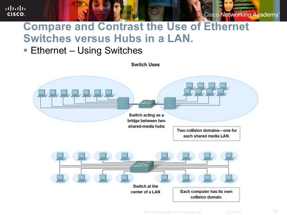 19 © 2007 Cisco Systems, Inc. All rights reserved.Cisco Public Compare and Contrast the Use of Ethernet Switches versus Hubs in a LAN.  Ethernet – Us