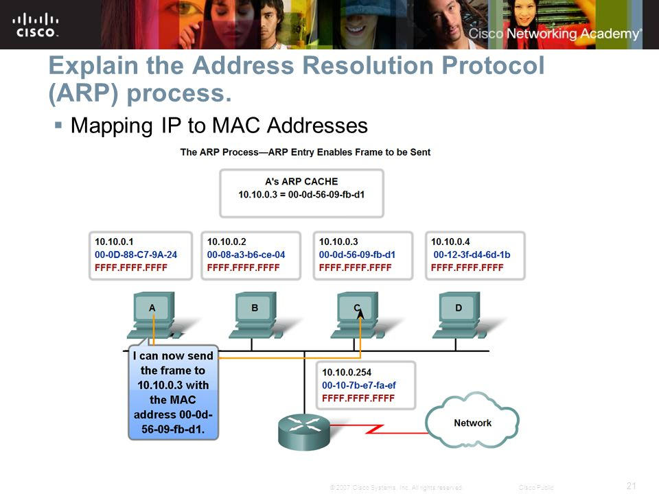 21 © 2007 Cisco Systems, Inc. All rights reserved.Cisco Public Explain the Address Resolution Protocol (ARP) process.  Mapping IP to MAC Addresses