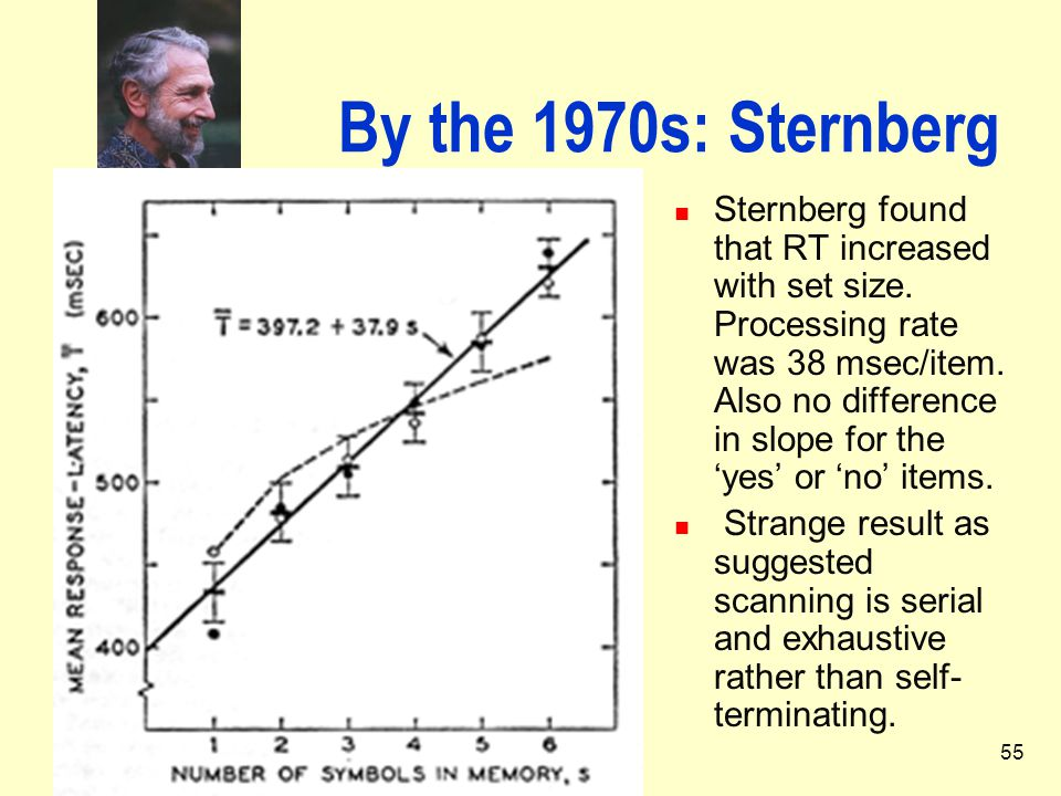 55 By the 1970s: Sternberg Sternberg found that RT increased with set size. Processing rate was 38 msec/item. Also no difference in slope for the 'yes
