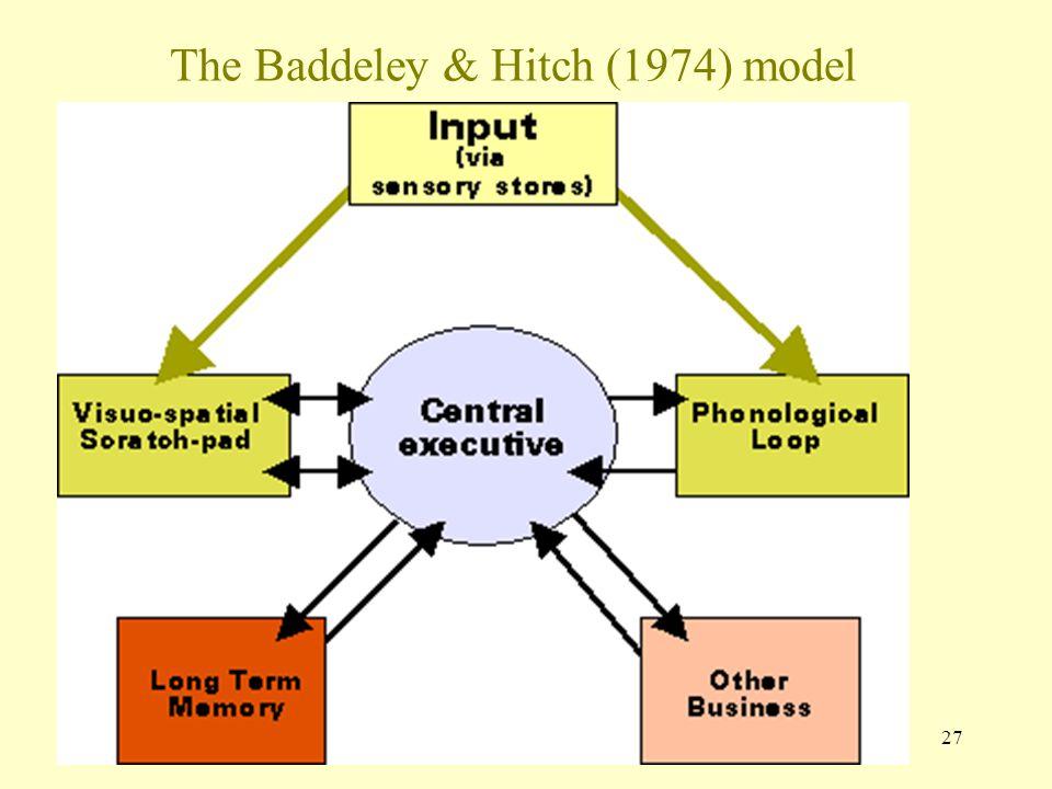 27 The Baddeley & Hitch (1974) model