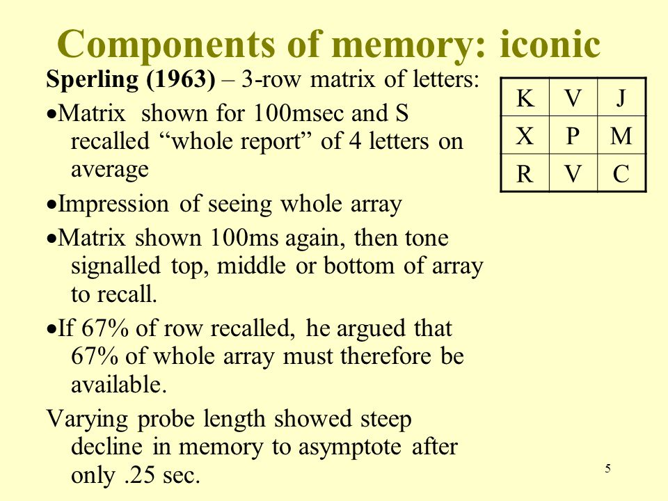 "5 Components of memory: iconic Sperling (1963) – 3-row matrix of letters:  Matrix shown for 100msec and S recalled ""whole report"" of 4 letters on ave"