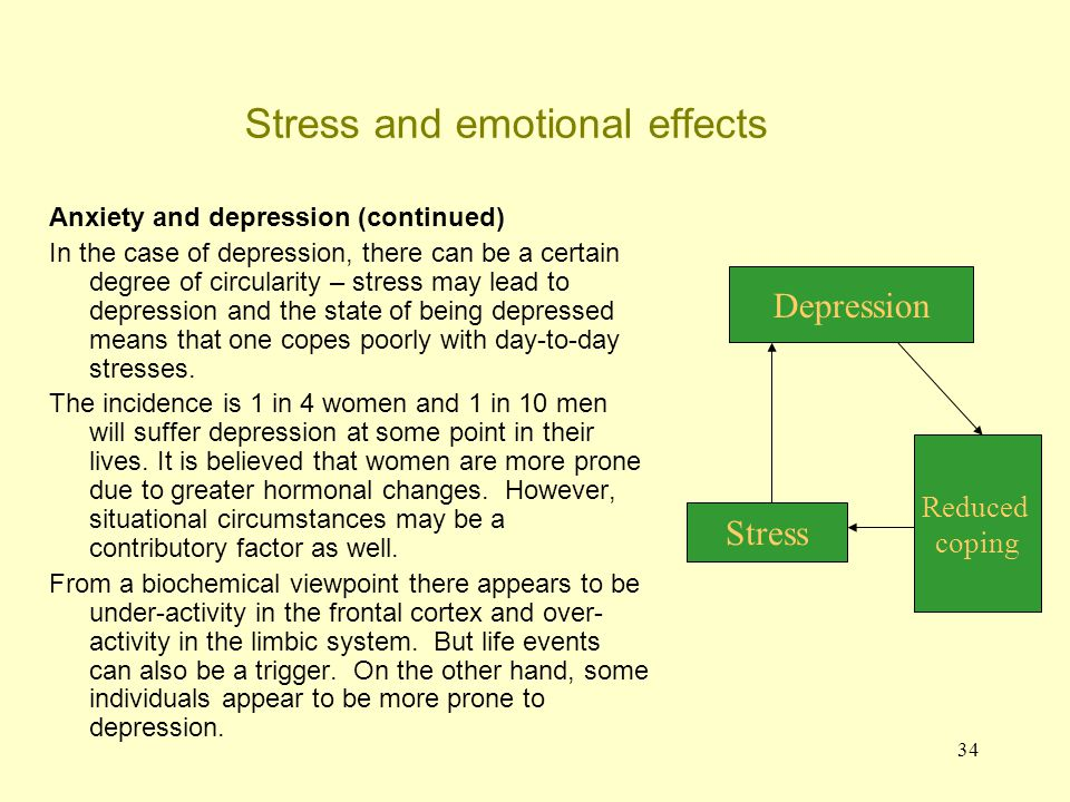 34 Stress and emotional effects Anxiety and depression (continued) In the case of depression, there can be a certain degree of circularity – stress ma