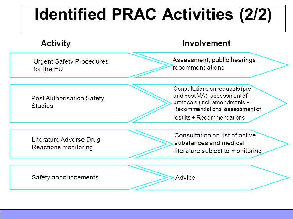 Identified PRAC Activities (2/2) Activity Involvement Urgent Safety Procedures for the EU Assessment, public hearings, recommendations Post Authorisat