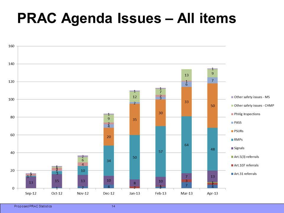 PRAC Agenda Issues – All items Proposed PRAC Statistics14