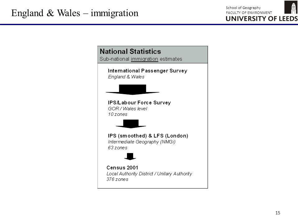 School of Geography FACULTY OF ENVIRONMENT 15 England & Wales – immigration