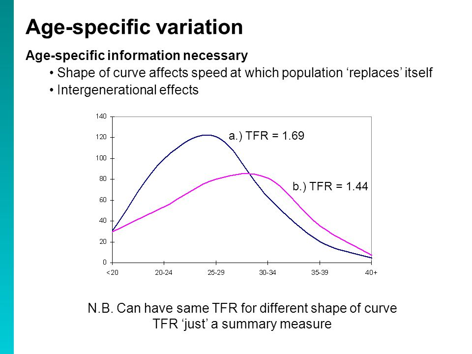 Age-specific information necessary Shape of curve affects speed at which population 'replaces' itself Intergenerational effects Age-specific variation a.) TFR = 1.69 b.) TFR = 1.44 N.B.