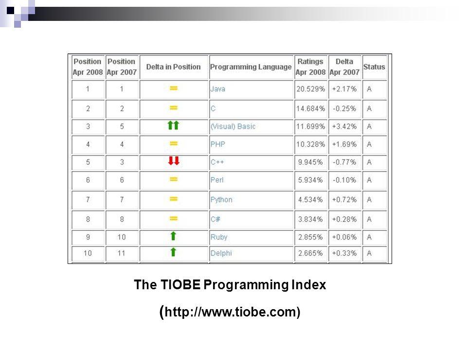 The TIOBE Programming Index ( http://www.tiobe.com)