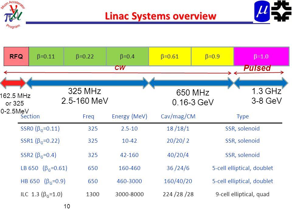 Linac Systems overview 10  =0.11  =0.22  =0.4  =0.61  =0.9 325 MHz 2.5-160 MeV  =1.0 1.3 GHz 3-8 GeV 650 MHz 0.16-3 GeV SectionFreqEnergy (MeV)Cav/mag/CMType SSR0 (  G =0.11) 3252.5-1018 /18/1SSR, solenoid SSR1 (  G =0.22) 32510-4220/20/ 2SSR, solenoid SSR2 (  G =0.4) 32542-16040/20/4SSR, solenoid LB 650 (  G =0.61) 650160-46036 /24/65-cell elliptical, doublet HB 650 (  G =0.9) 650460-3000160/40/205-cell elliptical, doublet ILC 1.3 (  G =1.0) 13003000-8000224 /28 /289-cell elliptical, quad CW Pulsed RFQ 162.5 MHz or 325 0-2.5MeV