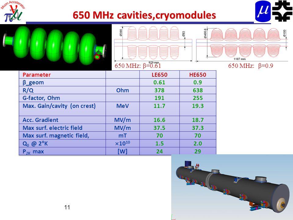 650 MHz cavities,cryomodules 11 650 MHz: β=0.61650 MHz: β=0.9