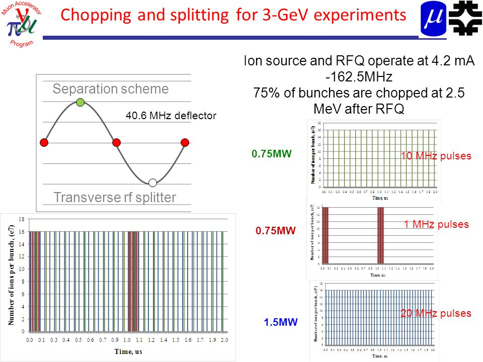 9 Chopping and splitting for 3-GeV experiments Separation scheme Ion source and RFQ operate at 4.2 mA -162.5MHz 75% of bunches are chopped at 2.5 MeV after RFQ Transverse rf splitter 1 MHz pulses 10 MHz pulses 20 MHz pulses 0.75MW 1.5MW 40.6 MHz deflector